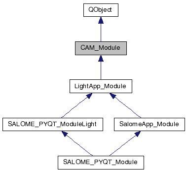 SALOME GUI Developer: CAM_Module Class Reference