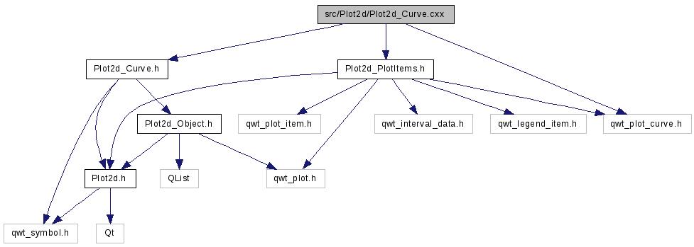 src/Plot2d/Plot2d_Curve cxx File Reference