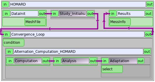 YACS — HOMARD 9 3 0 documentation