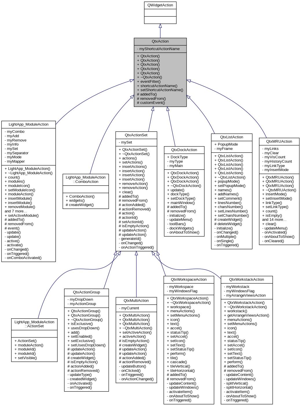 SALOME GUI Developer: QtxAction Class Reference